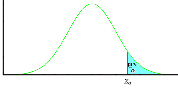 normal_distribution_zalpha.png